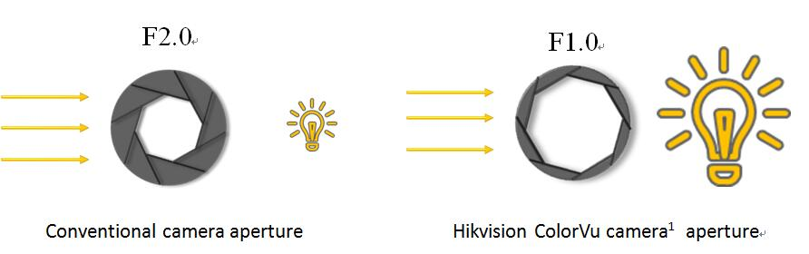 Hikvision ColorVu camera  aperture